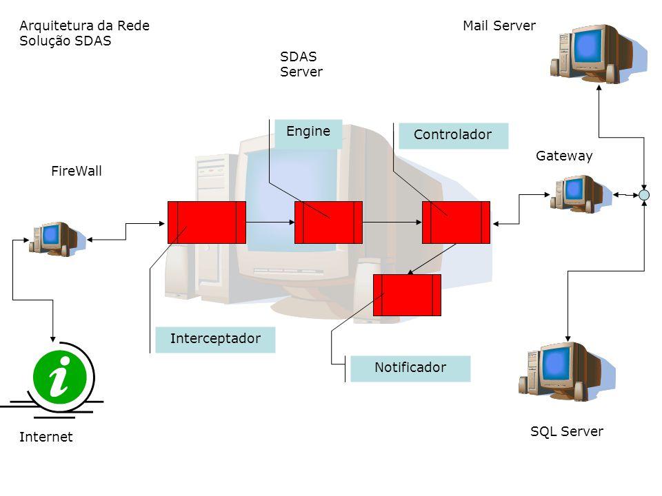 Arquitetura da Rede Solução SDAS Internet FireWall Gateway SQL Server Mail Server SDAS Server Interceptador Controlador Engine Notificador O Interceptador irá verificar o conteúdo das informações que passam pela rede, interceptando o que for um email e direcionando-o para o Servidor AntiSpam A Engine, por sua vez aplicará as verificações de listas, regras, validação de IP e outras.