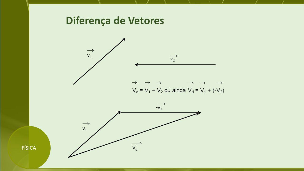 FÍSICA Diferença de Vetores v1v1 v2v2 V d = V 1 – V 2 ou ainda V d = V 1 + (-V 2 ) v1v1 -v 2 VdVd