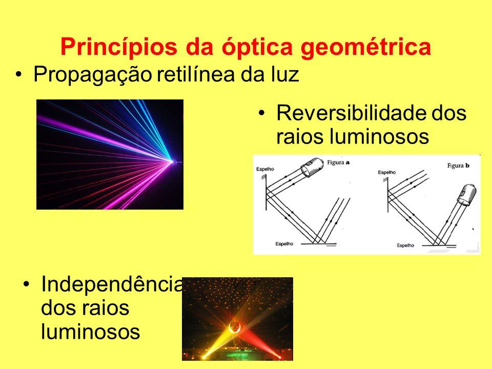 Princípios da óptica geométrica Propagação retilínea da luz Reversibilidade dos raios luminosos Independência dos raios luminosos