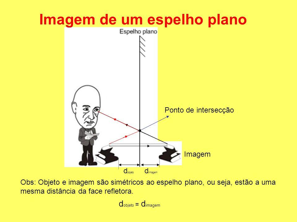 Ponto de intersecção d objeto d imagem Obs: Objeto e imagem são simétricos ao espelho plano, ou seja, estão a uma mesma distância da face refletora.