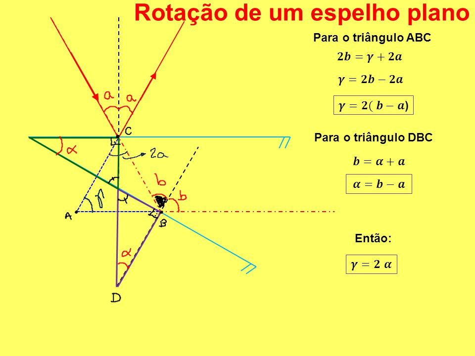 Rotação de um espelho plano Para o triângulo ABC Para o triângulo DBC Então:
