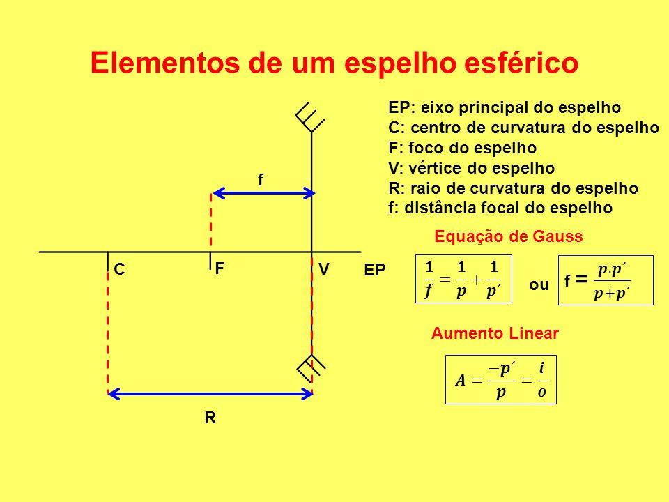 Elementos de um espelho esférico R f EP: eixo principal do espelho C: centro de curvatura do espelho F: foco do espelho V: vértice do espelho R: raio de curvatura do espelho f: distância focal do espelho EP C F V Equação de Gauss ou Aumento Linear