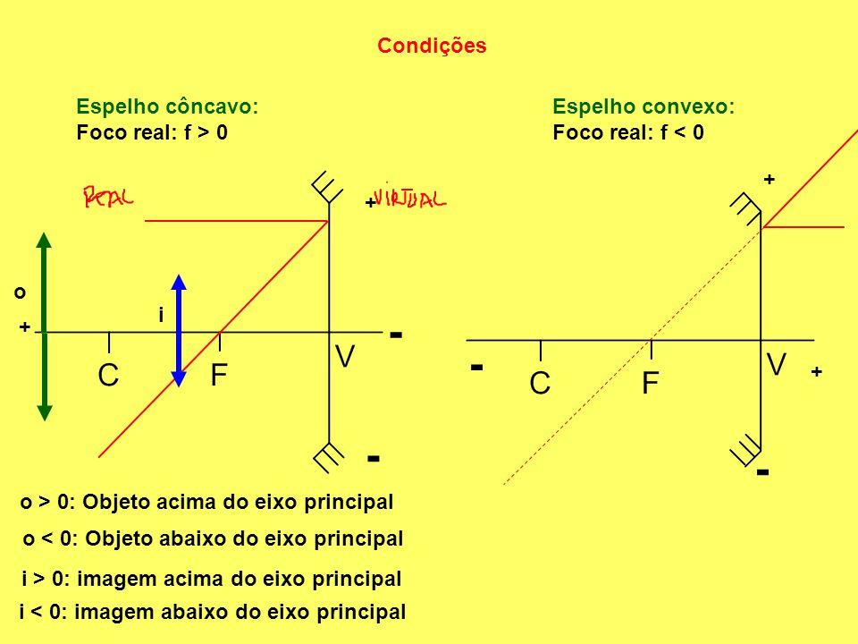 Condições Espelho côncavo: Foco real: f > 0 Espelho convexo: Foco real: f < 0 + - + - + - + - o o > 0: Objeto acima do eixo principal o < 0: Objeto abaixo do eixo principal i i < 0: imagem abaixo do eixo principal i > 0: imagem acima do eixo principal
