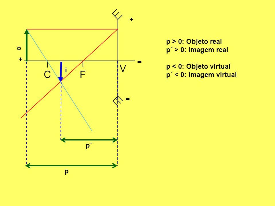 + + - o i p p´ - p > 0: Objeto real p´ > 0: imagem real p < 0: Objeto virtual p´ < 0: imagem virtual