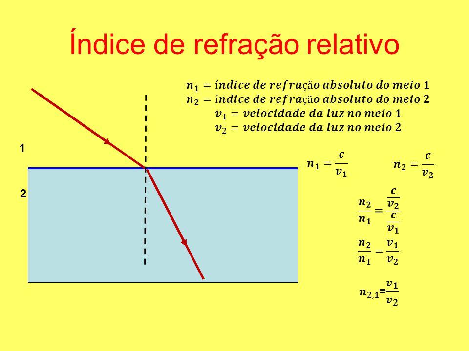 Índice de refração relativo 1 2