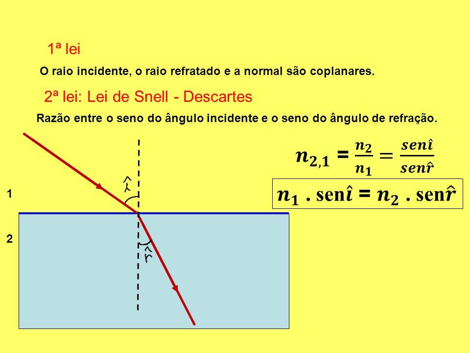 1ª lei O raio incidente, o raio refratado e a normal são coplanares. 2ª lei: Lei de Snell - Descartes Razão entre o seno do ângulo incidente e o seno
