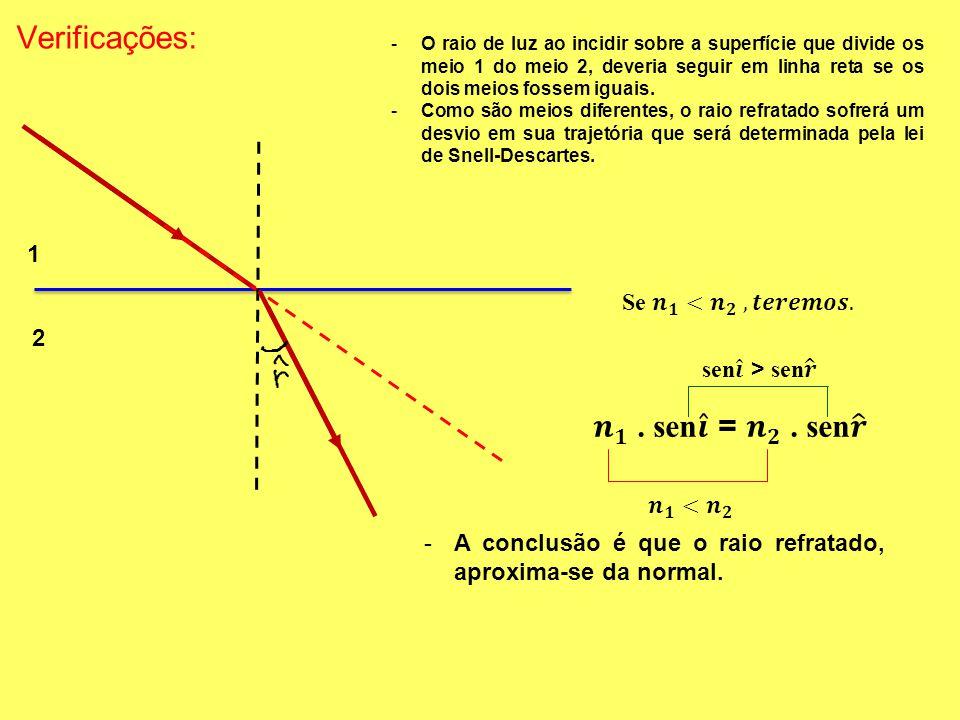 Verificações: 1 2 -O raio de luz ao incidir sobre a superfície que divide os meio 1 do meio 2, deveria seguir em linha reta se os dois meios fossem iguais.