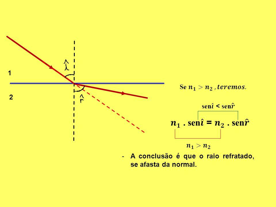1 2 -A conclusão é que o raio refratado, se afasta da normal.