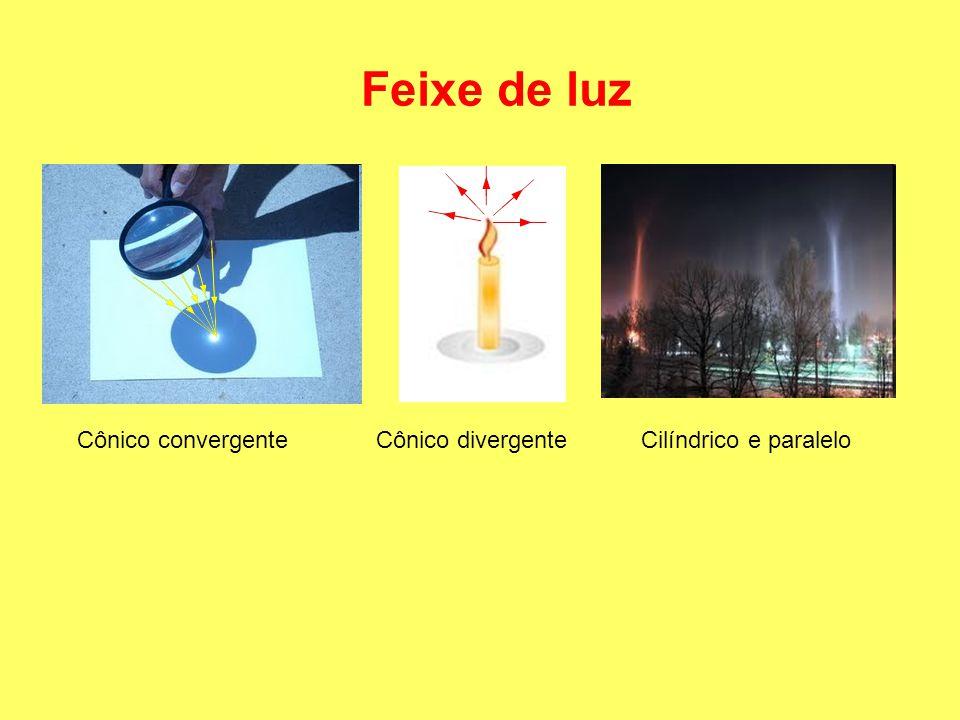 Feixe de luz Cônico convergente Cônico divergente Cilíndrico e paralelo