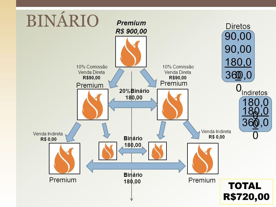 BINÁRIO Premium R$ 900,00 Premium 20%Binário 180,00 10% Comissão Venda Direta R$90,00 10% Comissão Venda Direta R$90,00 90,00 Venda Indireta R$ 0,00 V