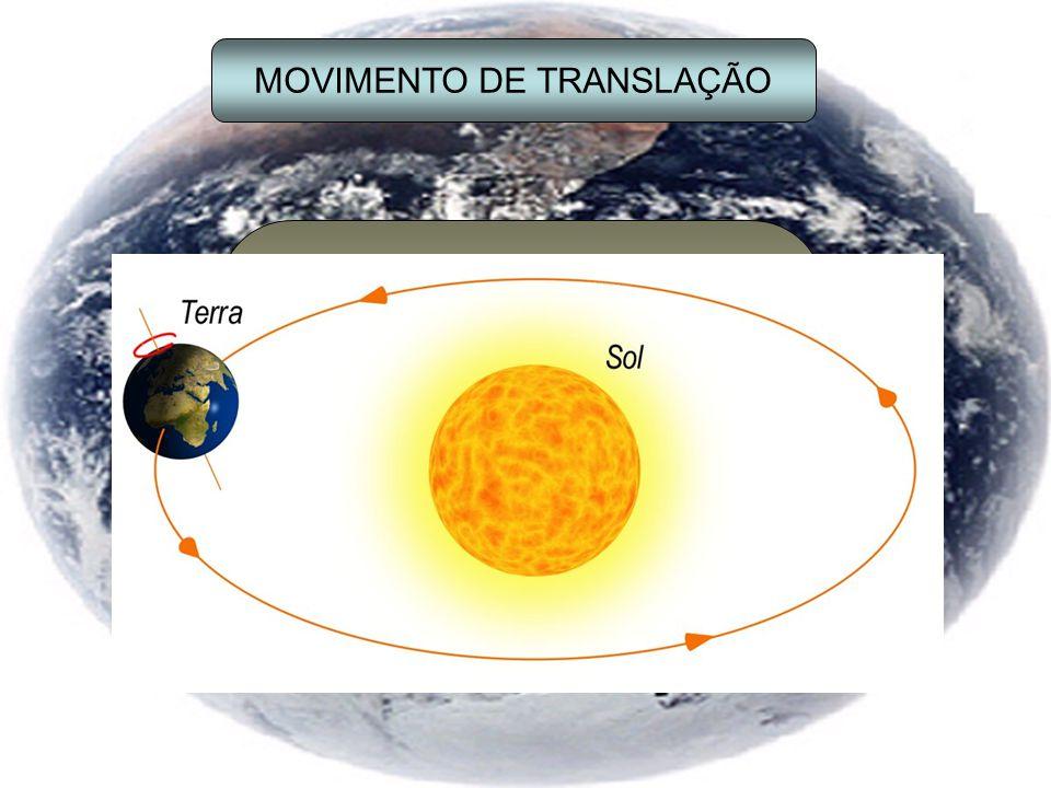 MOVIMENTO DE TRANSLAÇÃO Translação é o movimento que a Terra executa ao deslocar-se em torno do Sol.