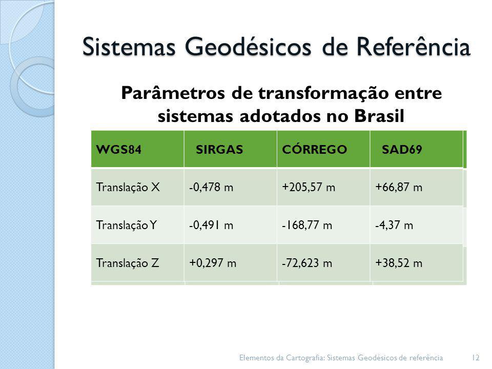 Sistemas Geodésicos de Referência Parâmetros de transformação entre sistemas adotados no Brasil Elementos da Cartografia: Sistemas Geodésicos de refer