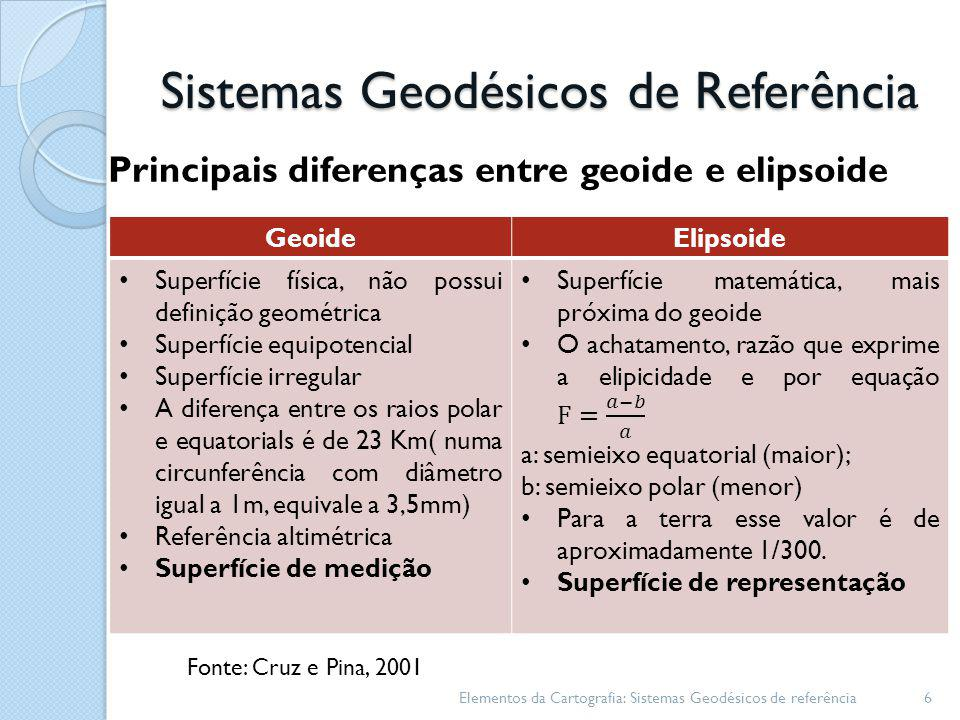 Sistemas Geodésicos de Referência Principais diferenças entre geoide e elipsoide Elementos da Cartografia: Sistemas Geodésicos de referência6 GeoideEl
