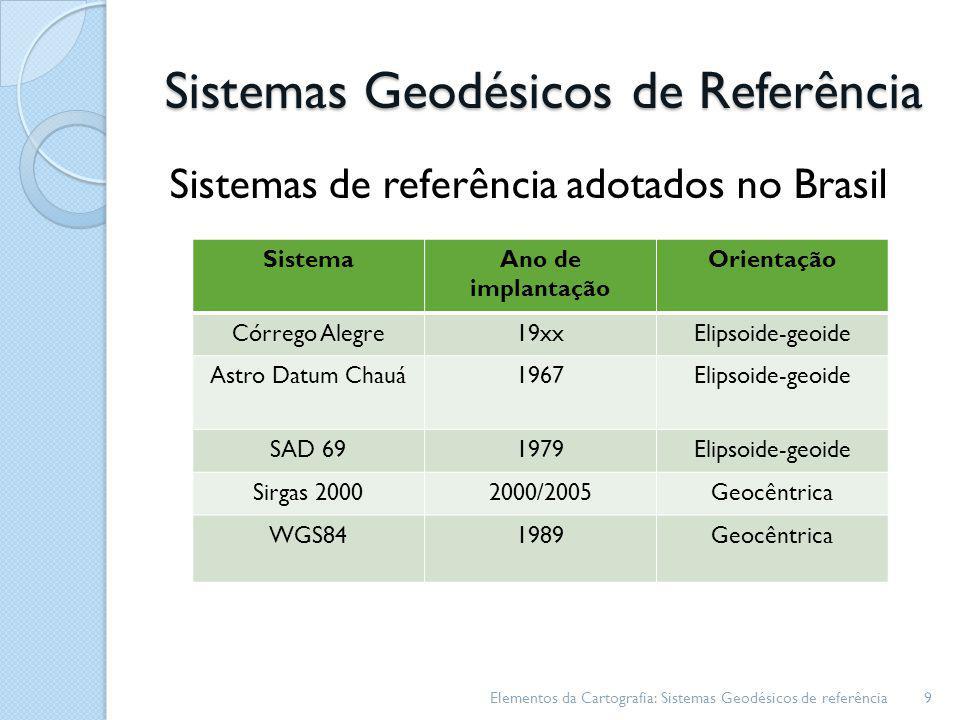 Sistemas Geodésicos de Referência Sistemas de referência adotados no Brasil Elementos da Cartografia: Sistemas Geodésicos de referência9 SistemaAno de