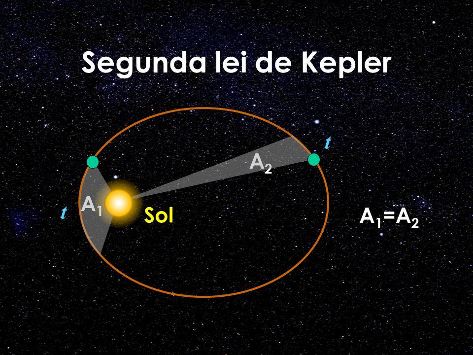 Segunda lei de Kepler A2A2 A 1 =A 2 t t Sol A1A1