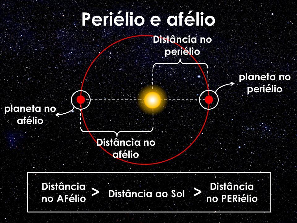 Mercúrio 59 dias 88 dias 57,9 milhões km 115,9 dias Vênus 243 dias 225 dias 108,2 milhões km 583,9 dias Terra 23 h 56 min 365,25 dias 149,6 milhões km - Marte 24 h 37 min 687 dias 227,9 milhões km 779,9 dias Júpiter 09 h 50 min 11,86 anos 778,3 milhões km 398,9 dias Saturno 10 h 14 min 29,5 anos 1,42 bilhões km 378,1 dias Urano 17 h 14 min 84 anos 2,9 bilhões km 369,7 dias Netuno 16 h 07 min 164,8 anos 4,5 bilhões km 367,5 dias Planetas Anões: Ceres 0,38 dias 4,6 anos 414 milhões km 467 dias Plutão 6,38 dias 248 anos 5,9 bilhões km 1 ano Haumea 0,16 dias 285 anos 6,5 bilhões km 1 ano Makemake 0,32 dias 310 anos 6,9 bilhões km 1 ano Eris 0,16 dias 558 anos 10,1 bilhões km 1 ano Planeta Rotação Translação Dist.
