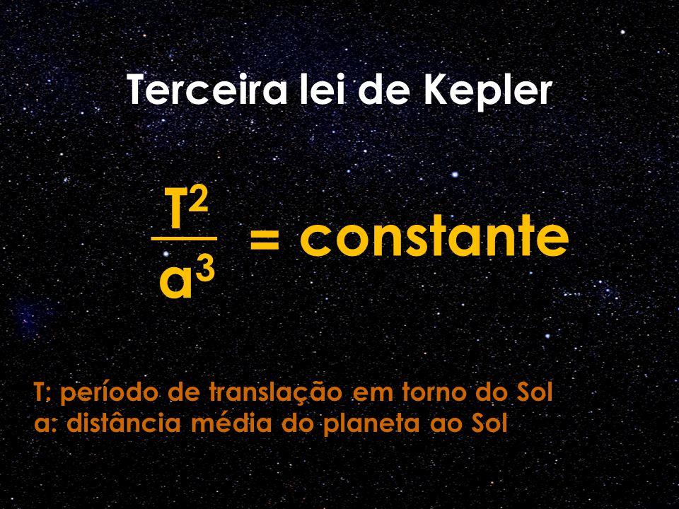 Terceira lei de Kepler T 2 a 3 = constante T: período de translação em torno do Sol a: distância média do planeta ao Sol