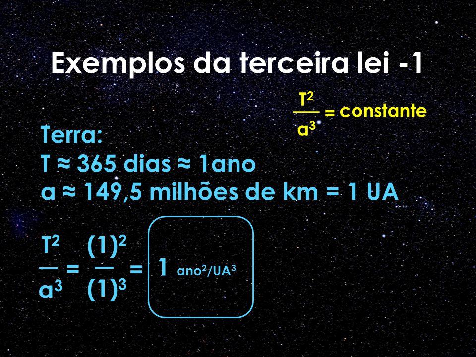 Exemplos da terceira lei -1 T2T2 __ a3a3 = constante Terra: T ≈ 365 dias ≈ 1ano a ≈ 149,5 milhões de km = 1 UA T2T2 a3a3 = 1 ano 2 /UA 3 (1) 2 (1) 3 =