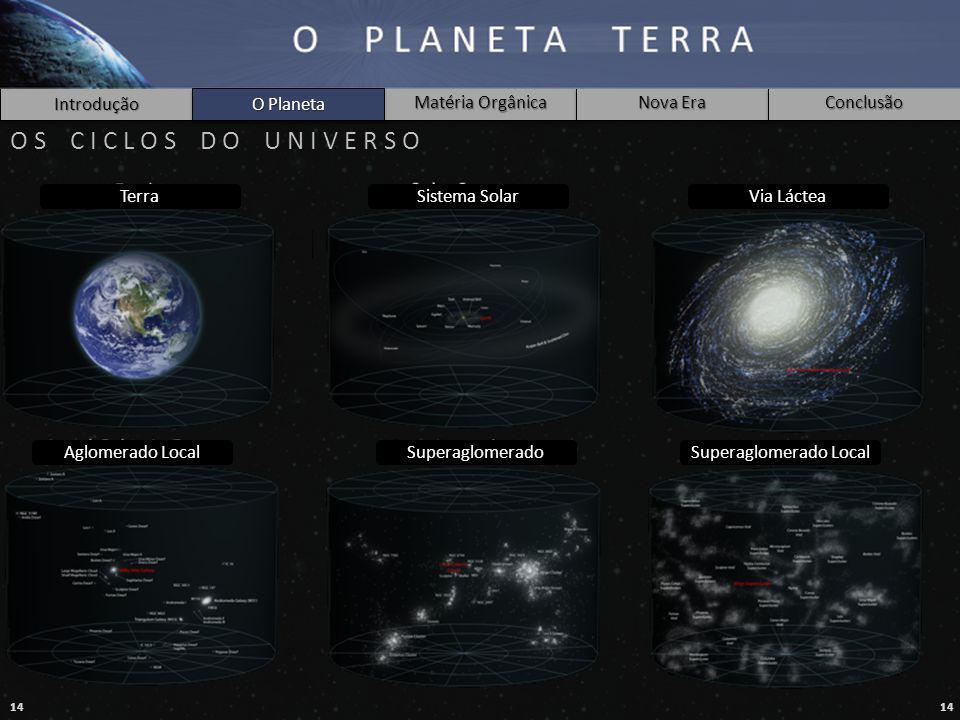14 Introdução O Planeta Matéria Orgânica Nova Era Conclusão O S C I C L O S D O U N I V E R S O O Planeta TerraSistema SolarVia Láctea Aglomerado LocalSuperaglomeradoSuperaglomerado Local