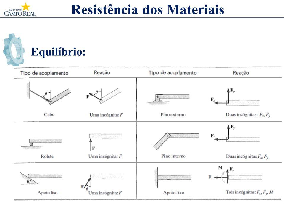 Equilíbrio: Resistência dos Materiais