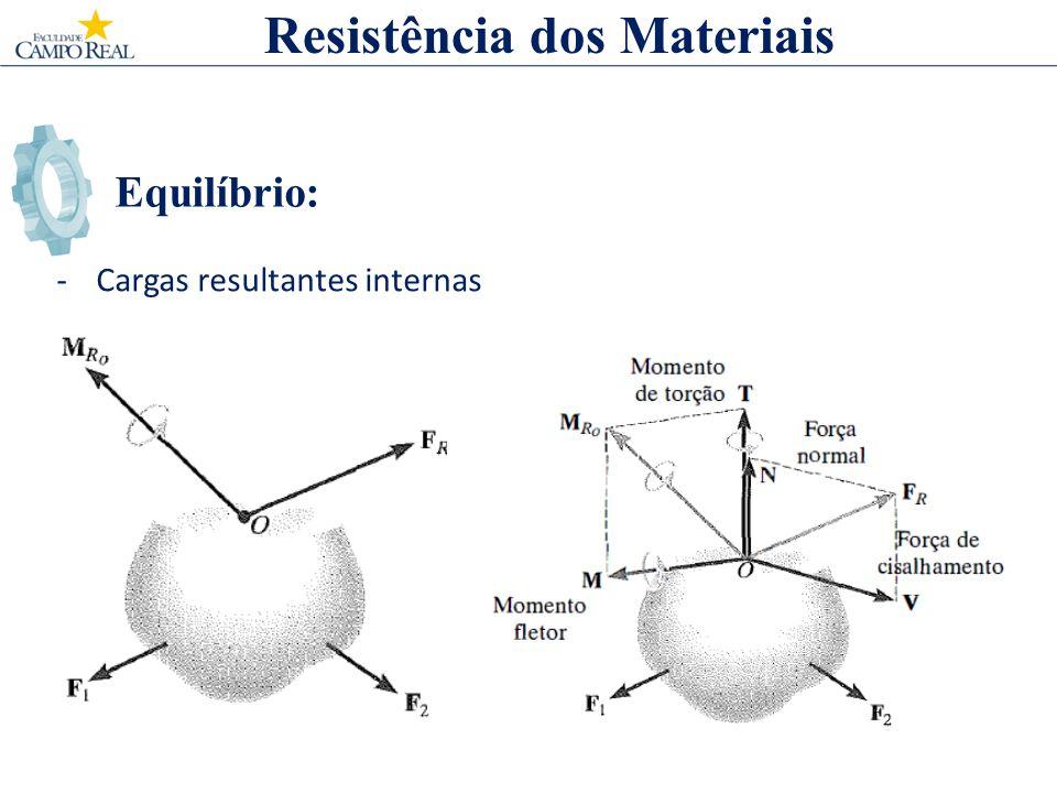 Equilíbrio: -Cargas resultantes internas Resistência dos Materiais