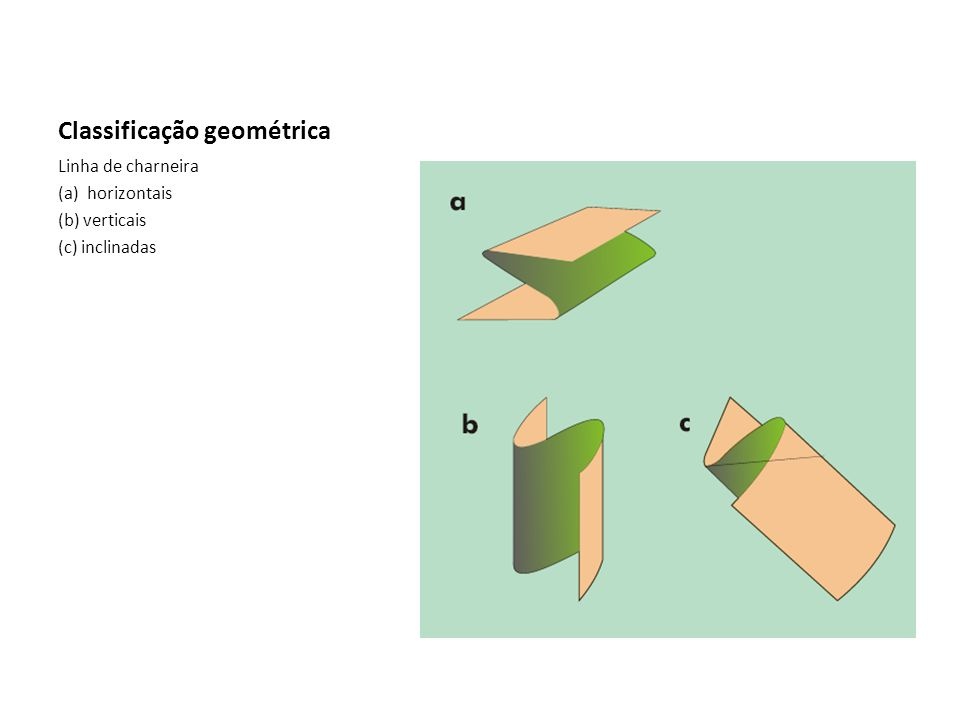 Classificação geométrica Linha de charneira (a) horizontais (b) verticais (c) inclinadas