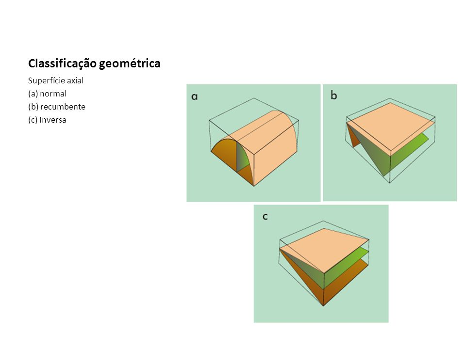 Classificação geométrica Superfície axial (a) normal (b) recumbente (c) Inversa