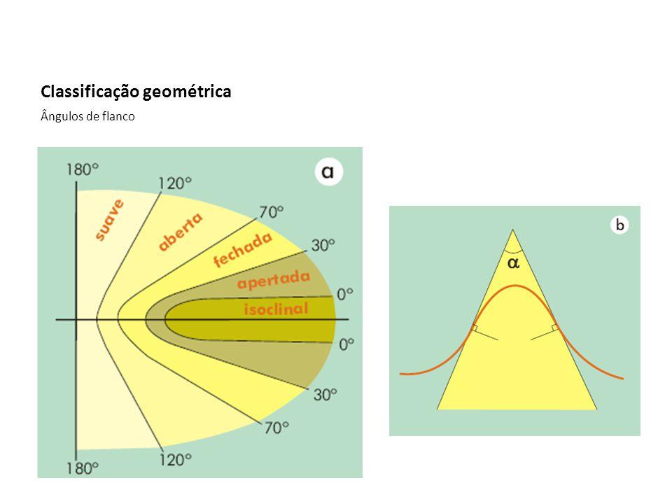 Classificação geométrica Ângulos de flanco