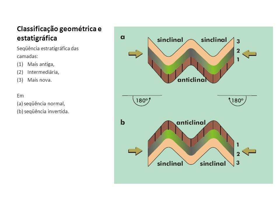Classificação geométrica e estatigráfica Seqüência estratigráfica das camadas: (1)Mais antiga, (2)Intermediária, (3)Mais nova. Em (a) seqüência normal