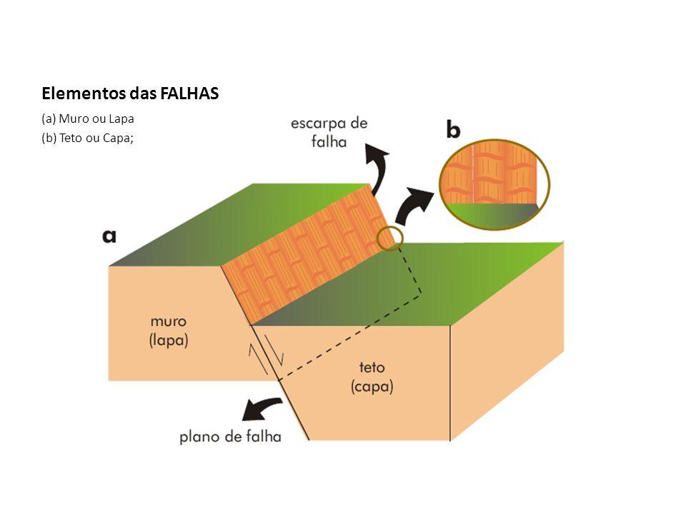 Elementos das FALHAS (a) Muro ou Lapa (b) Teto ou Capa;