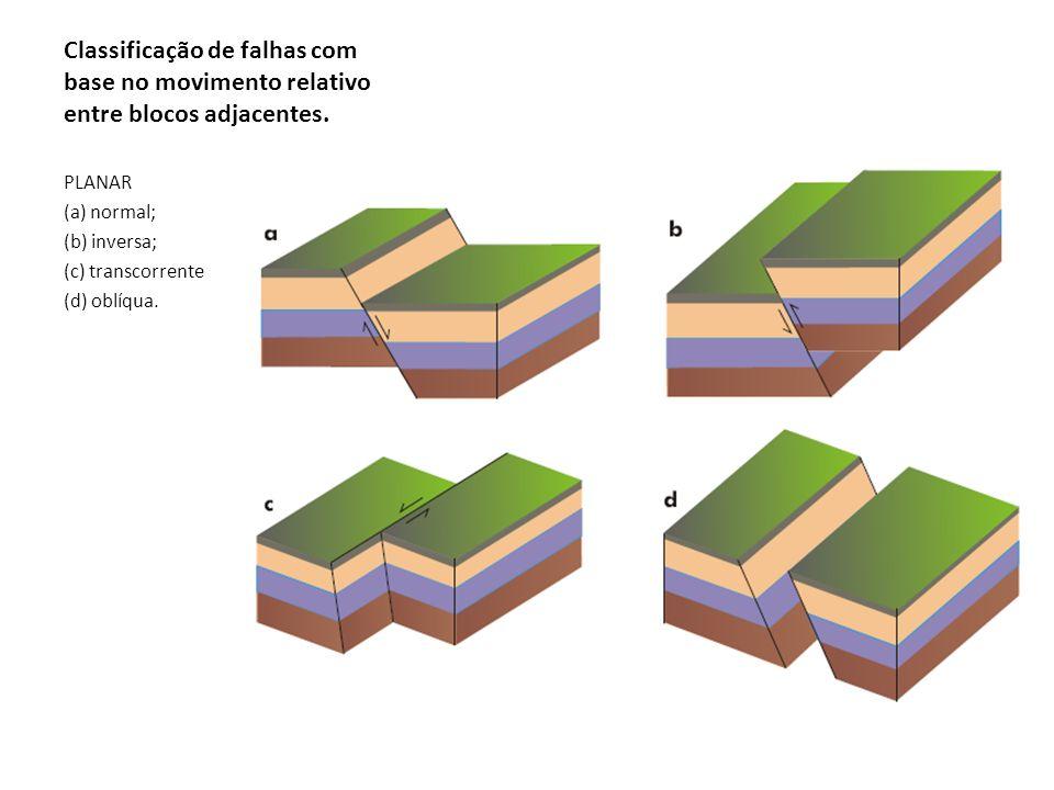 Classificação de falhas com base no movimento relativo entre blocos adjacentes. PLANAR (a) normal; (b) inversa; (c) transcorrente (d) oblíqua.