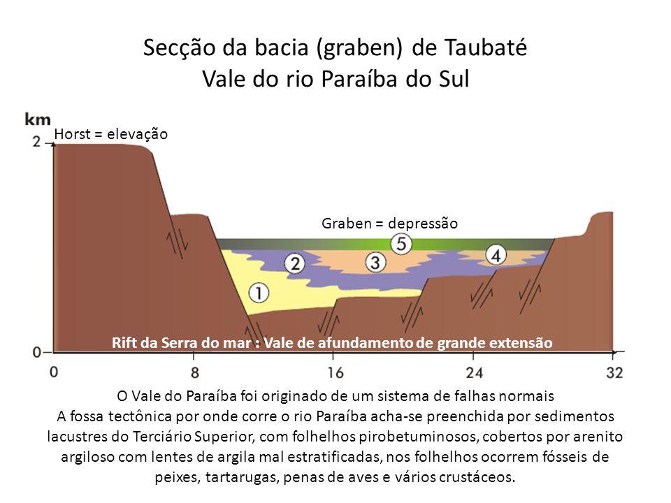 Secção da bacia (graben) de Taubaté Vale do rio Paraíba do Sul O Vale do Paraíba foi originado de um sistema de falhas normais A fossa tectônica por o