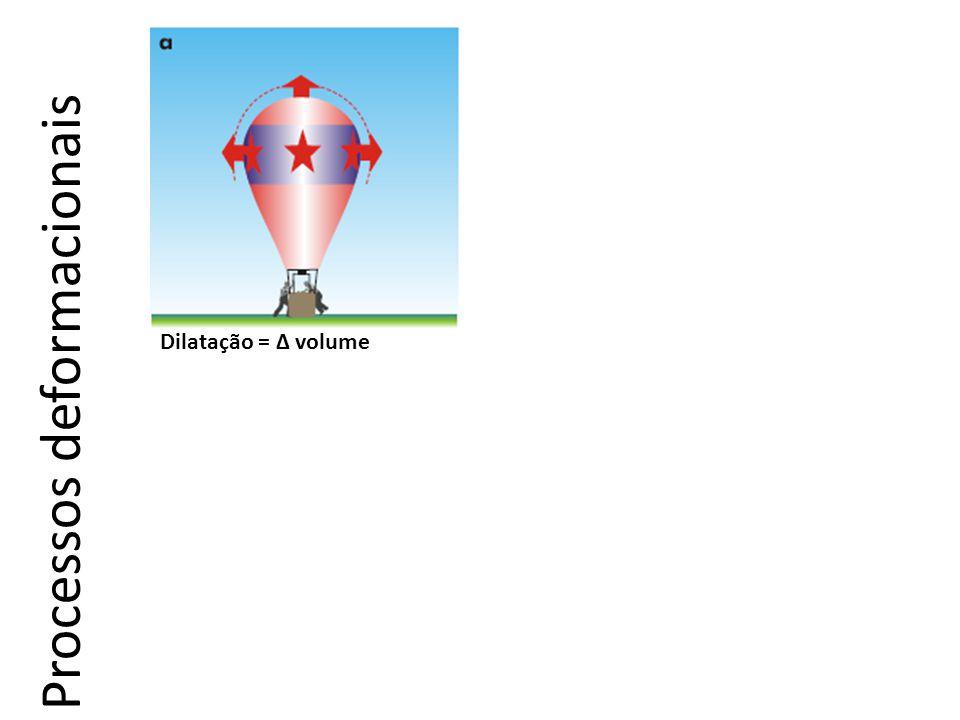 Dilatação = ∆ volumeTranslação = mudança de posição Rotação = ∆ orientação Distorção = ∆ forma Processos deformacionais