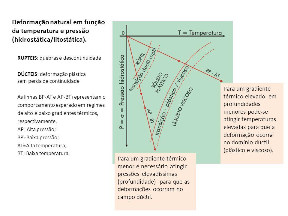 Deformação natural em função da temperatura e pressão (hidrostática/litostática). RUPTEIS: quebras e descontinuidade DÚCTEIS: deformação plástica sem