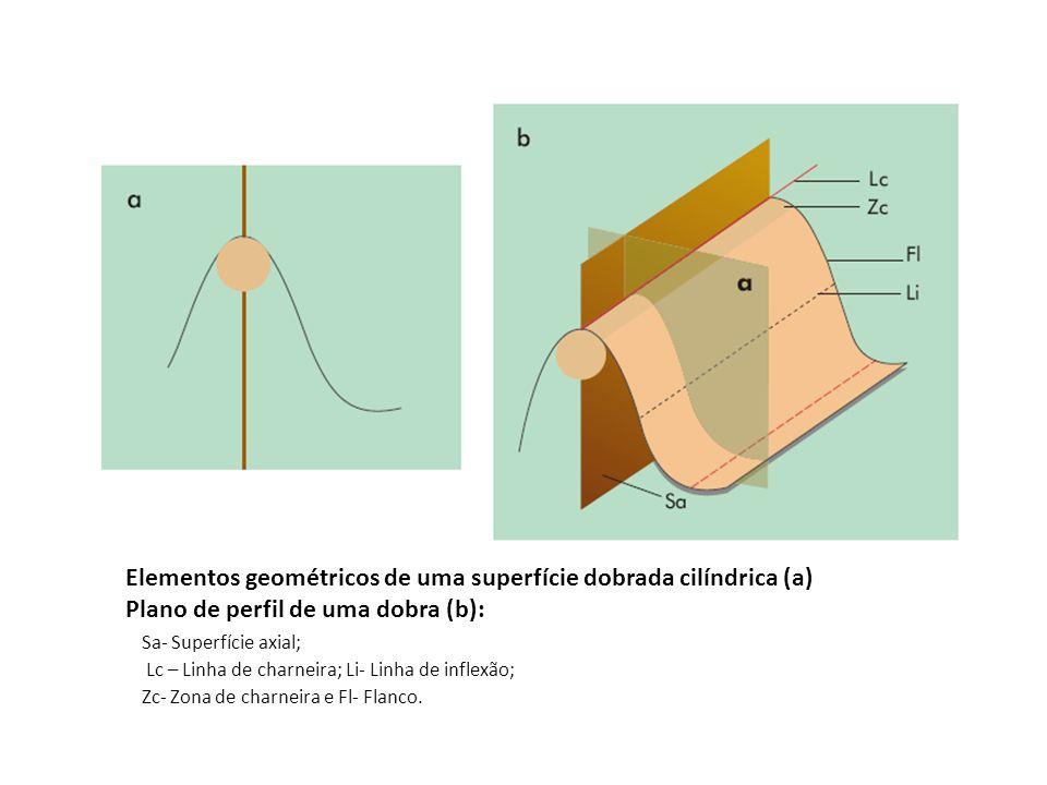 Elementos geométricos de uma superfície dobrada cilíndrica (a) Plano de perfil de uma dobra (b): Sa- Superfície axial; Lc – Linha de charneira; Li- Li