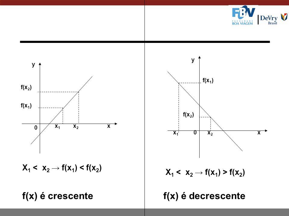 x 1 x 2 x 1 x 2 f(x 1 ) f(x 2 ) f(x 1 ) f(x 2 ) x x y y 0 0 X 1 < x 2 → f(x 1 ) < f(x 2 ) X 1 f(x 2 ) f(x) é crescentef(x) é decrescente