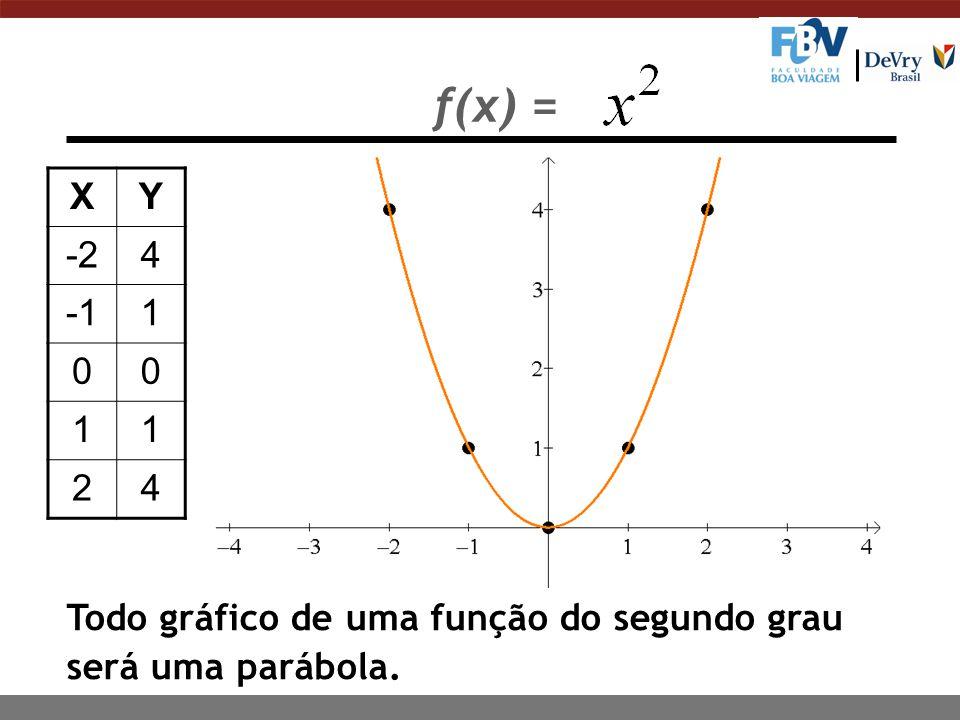 f(x) = XY -24 1 00 11 24 Todo gráfico de uma função do segundo grau será uma parábola.