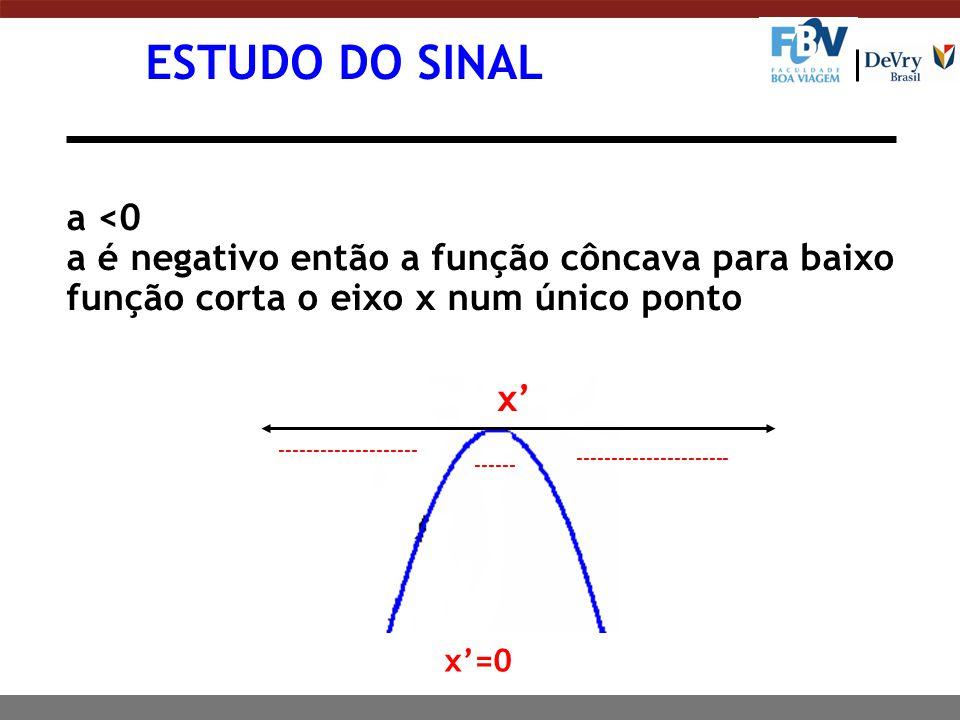 a <0 a é negativo então a função côncava para baixo função corta o eixo x num único ponto -------------------- x' ---------------------- ------ x'=0 E