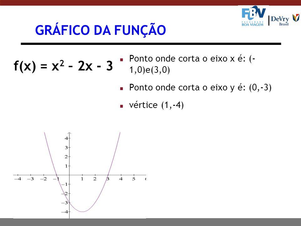 GRÁFICO DA FUNÇÃO f(x) = x 2 – 2x - 3 n Ponto onde corta o eixo x é: (- 1,0)e(3,0) n Ponto onde corta o eixo y é: (0,-3) n vértice (1,-4)