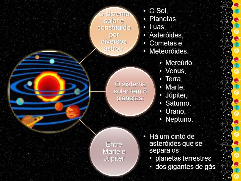 O sistema solar é constituído por diversos astros: O Sol,O Sol, Planetas,Planetas, Luas,Luas, Asteróides,Asteróides, Cometas eCometas e Meteoróides.Meteoróides.