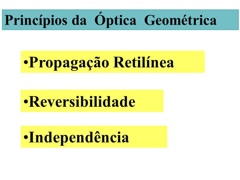 INTRODUÇÃO Princípios da Óptica Geométrica Propagação Retilínea Independência Reversibilidade