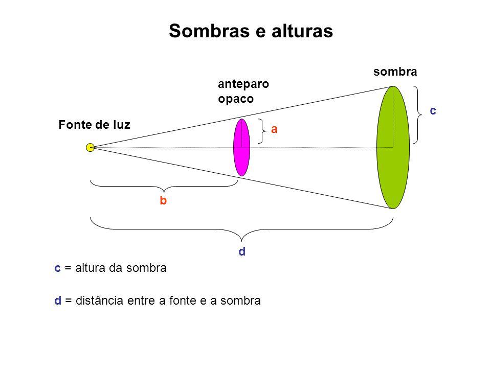 Sombras e alturas Fonte de luz sombra a c b d c = altura da sombra d = distância entre a fonte e a sombra anteparo opaco