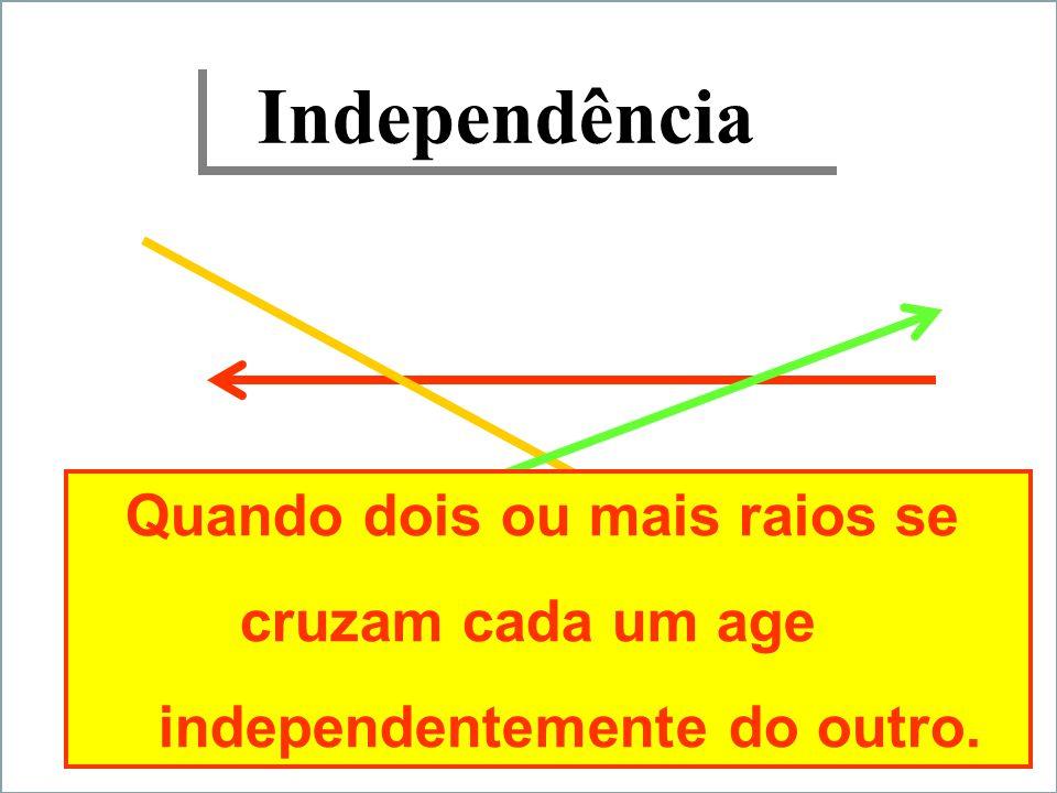 Independência Quando dois ou mais raios se cruzam cada um age independentemente do outro.