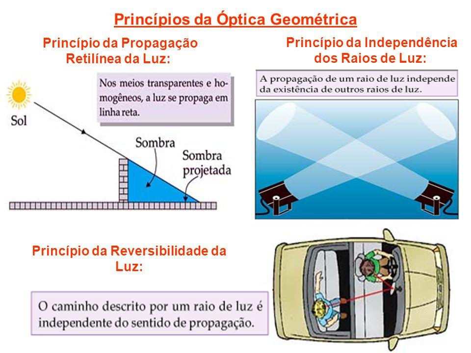 Princípios da Óptica Geométrica Princípio da Propagação Retilínea da Luz: Princípio da Reversibilidade da Luz: Princípio da Independência dos Raios de