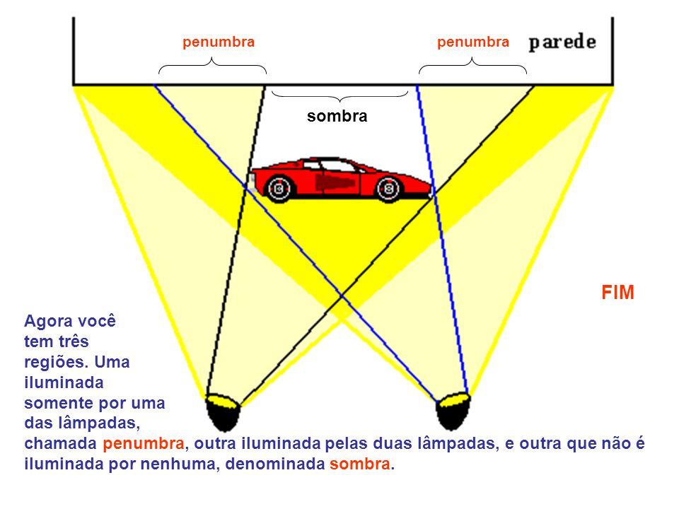 Agora você tem três regiões. Uma iluminada somente por uma das lâmpadas, chamada penumbra, outra iluminada pelas duas lâmpadas, e outra que não é ilum
