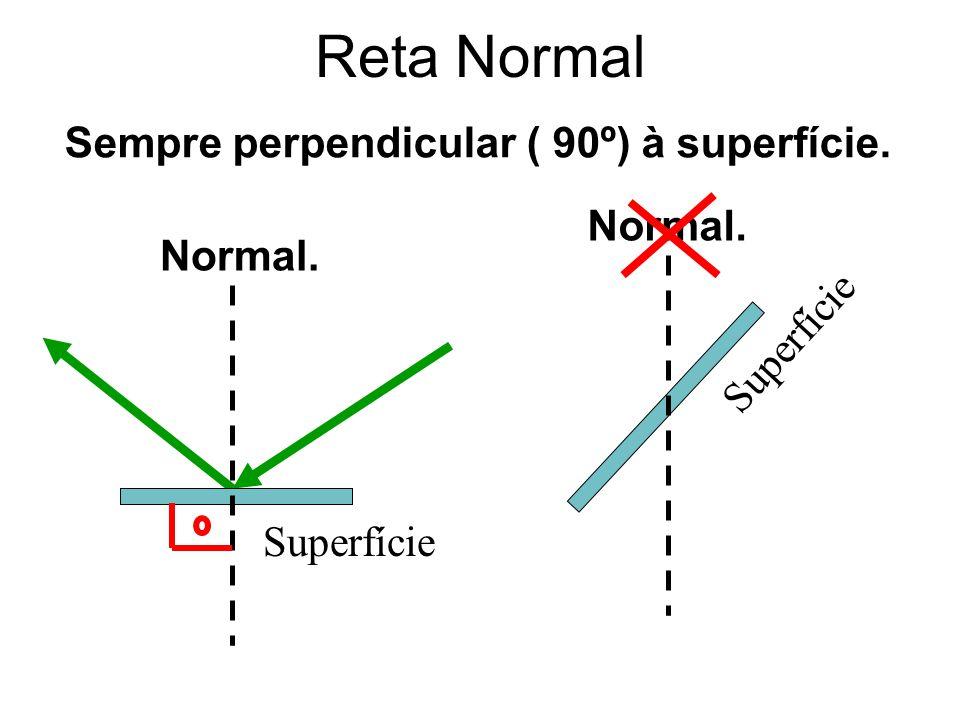 Superfície Normal. Superfície Normal. Sempre perpendicular ( 90º) à superfície. Reta Normal