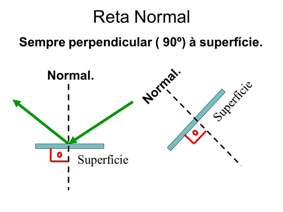 Superfície Normal. Superfície Sempre perpendicular ( 90º) à superfície. Reta Normal Normal.