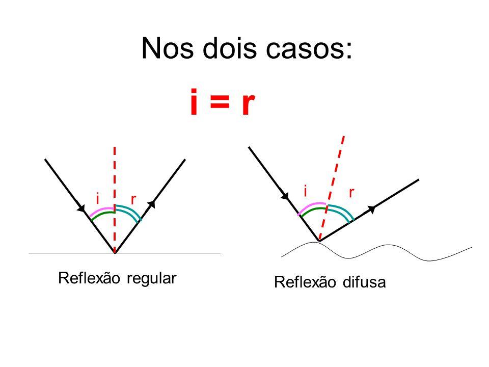 i r Reflexão regular Reflexão difusa i = r Nos dois casos: r i