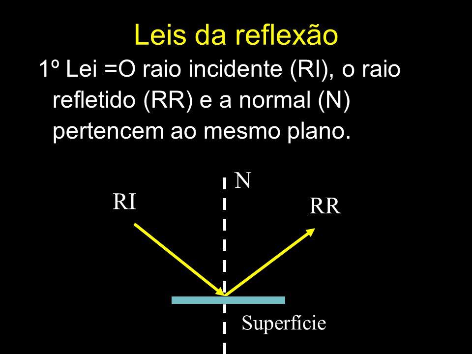 RI N RR Leis da reflexão 1º Lei =O raio incidente (RI), o raio refletido (RR) e a normal (N) pertencem ao mesmo plano. Superfície