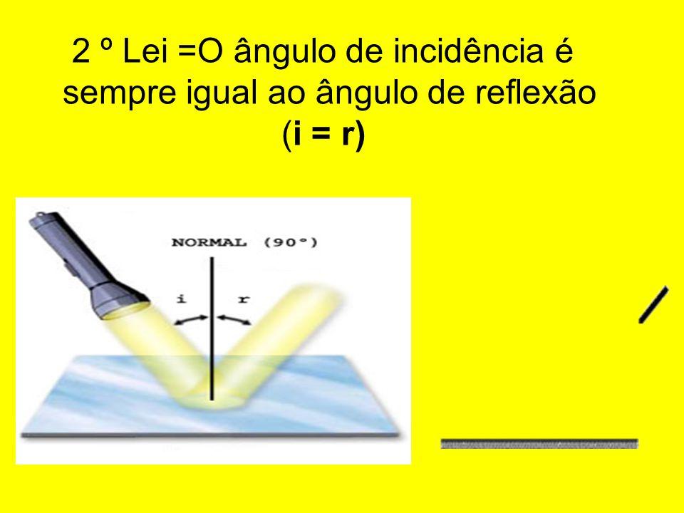 2 º Lei =O ângulo de incidência é sempre igual ao ângulo de reflexão (i = r)